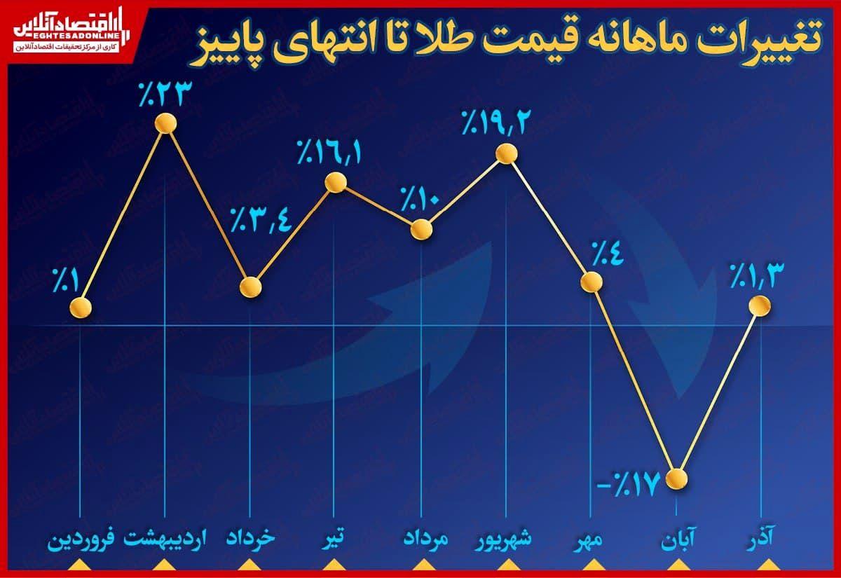 ثبت بیشترین رشد قیمت طلا در دومین ماه سال/ سقوط ۱۷درصدی ارزش فلز زرد در آبان