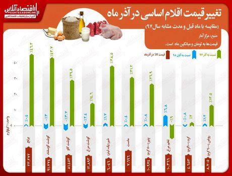 کدام کالا در آذر ماه بیشتر گران شد؟/ رشد حدود ۵۰درصدی قیمت برنج نسبت به آذر۹۷