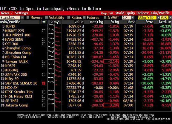 سهام آسیایی اندکی پایینتر از رکورد ۹ماهه باقی ماند
