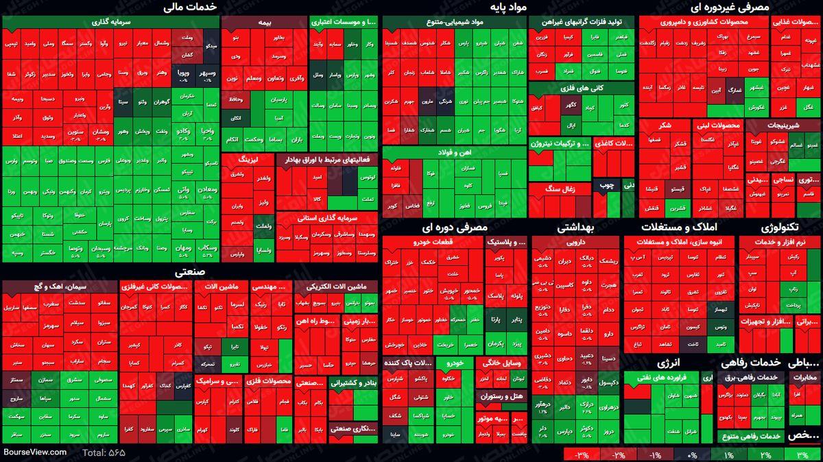 نمای پایانی بورس ( ۸خرداد۱۴۰۰) /  شاخص کل با رشد ۳۰هزار واحدی به معاملات پایان داد