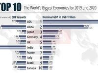 10 اقتصاد قدرتمند جهان را بشناسید