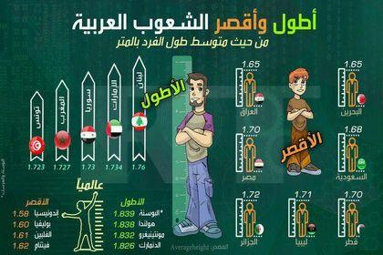 بلندقدترین مردان در کشورهای عربی +اینفوگرافیک