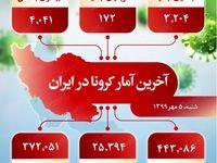 آخرین آمار کرونا در ایران (۱۳۹۹/۷/۵)