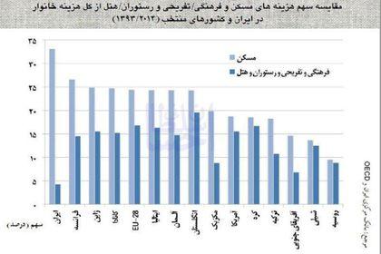 سهم مسکن و تفریح در خانوارهای ایرانی و سایر کشورها +اینفوگرافیک
