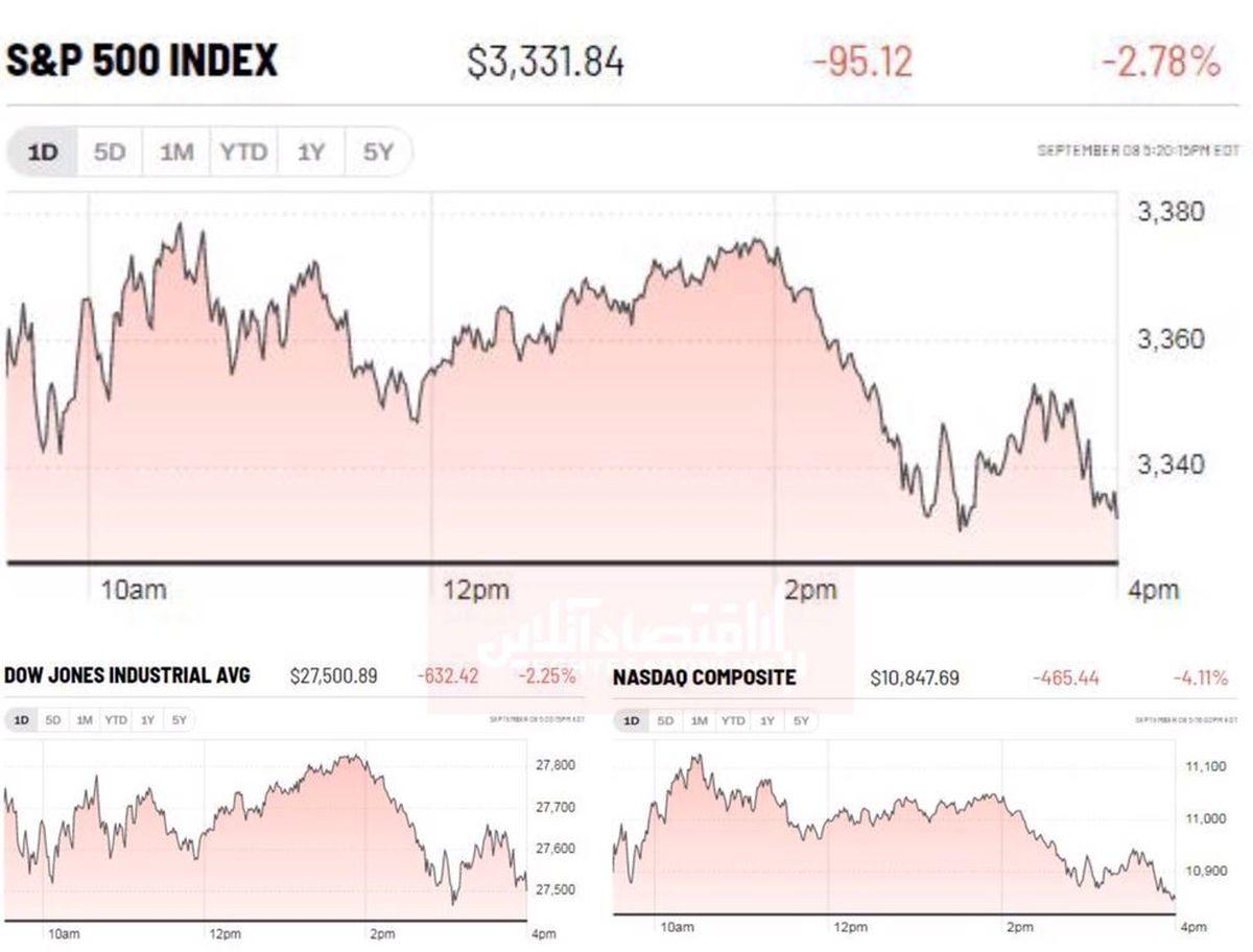 ذوب شدن ارزش سهام فناوری آمریکا وال استریت را پایین کشید