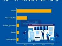 برترین کشورها در زمینه تجارت الکترونیک کدام هستند؟/ تسخیر صدر لیست توسط چین