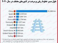 طولانیترین شبکههای ریلی پرسرعت جهان کجاست؟/ سهم بالای کشورهای اروپایی از راهآهن پرسرعت