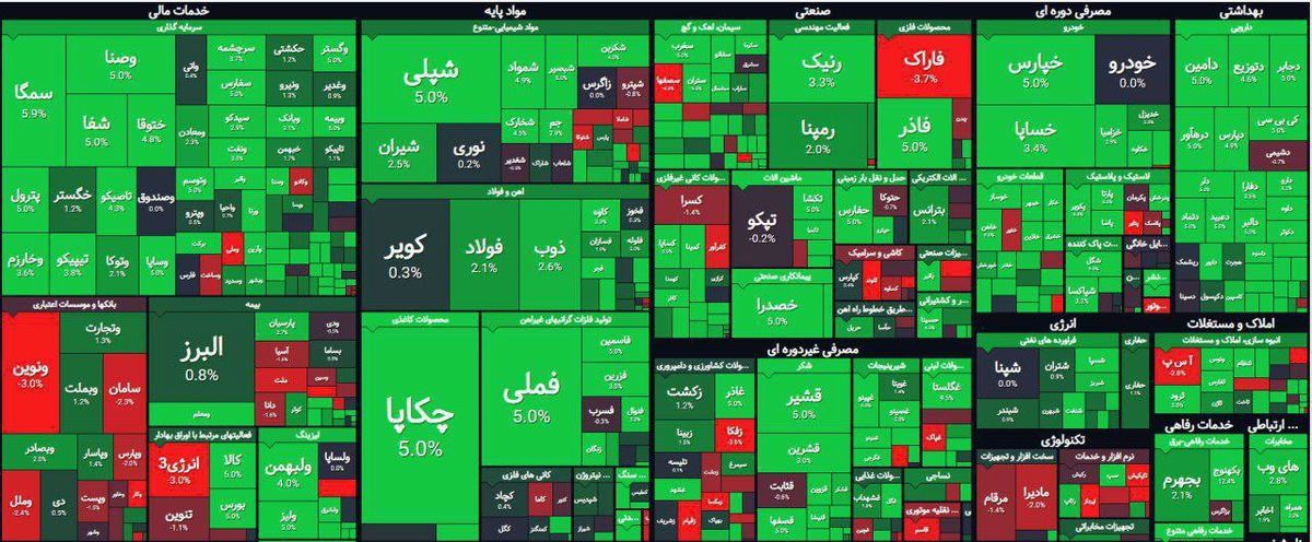 بازار سهام امروز در یک نگاه +عکس