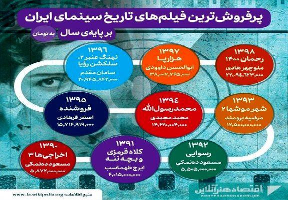 پرفروشترین فیلمهای تاریخ سینمای ایران
