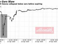 زیان یک میلیارد دلاری بانکهای چین از منفی شدن قیمت حواله نفت WTI