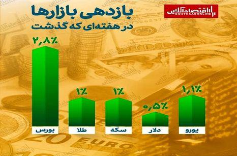 رشد همه بازارها در هفته آخر مهر / کدام بازار بیشترین بازدهی را داشت؟