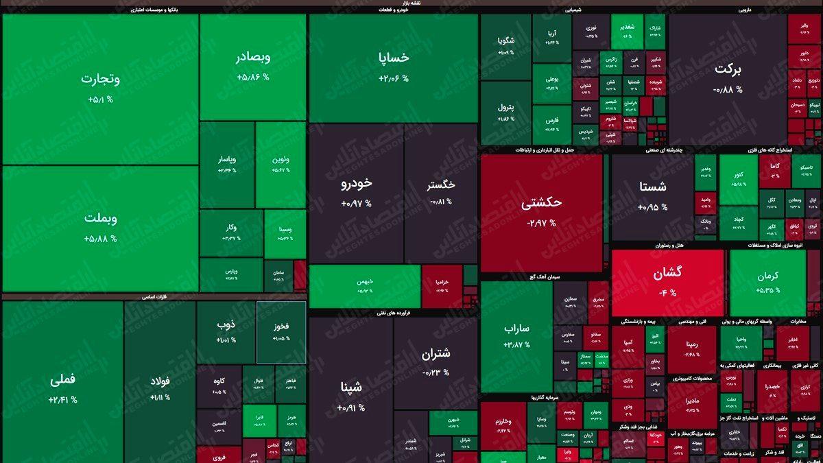 نقشه بورس (۸اردیبهشت) / رشد هشت هزار واحدی شاخص کل