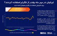 ایرانیان در مهرماه چهقدر از تلگرام استفاده کردند؟