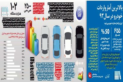 ایران بارانداز صادرات خودرو مىشود +اینفوگرافیک