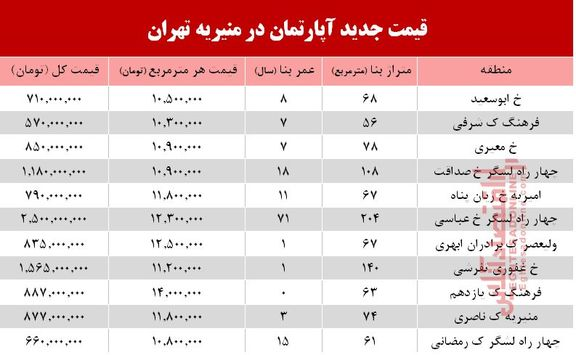 قیمت آپارتمان در میدان منیریه تهران +جدول