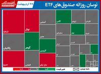 گزارش روزانه صندوق های ETF (۲۸اردیبهشت۱۴۰۰) / بازگشت پالایش به صدر صندوق های معامله پذیر