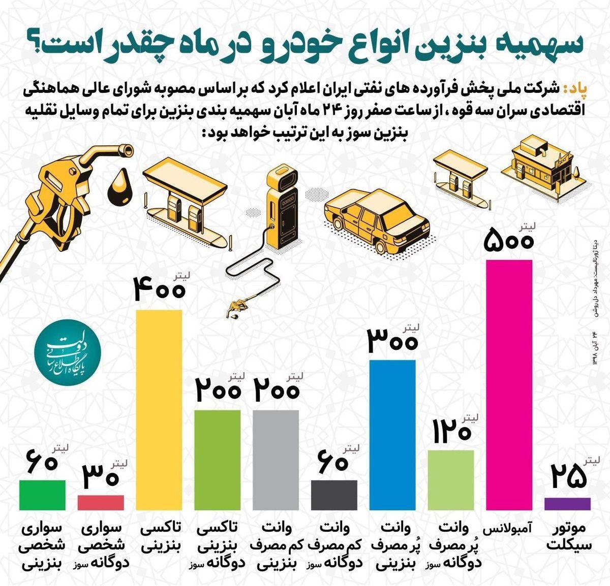 سهمیه بنزین انواع خودرو در ماه چقدر است؟