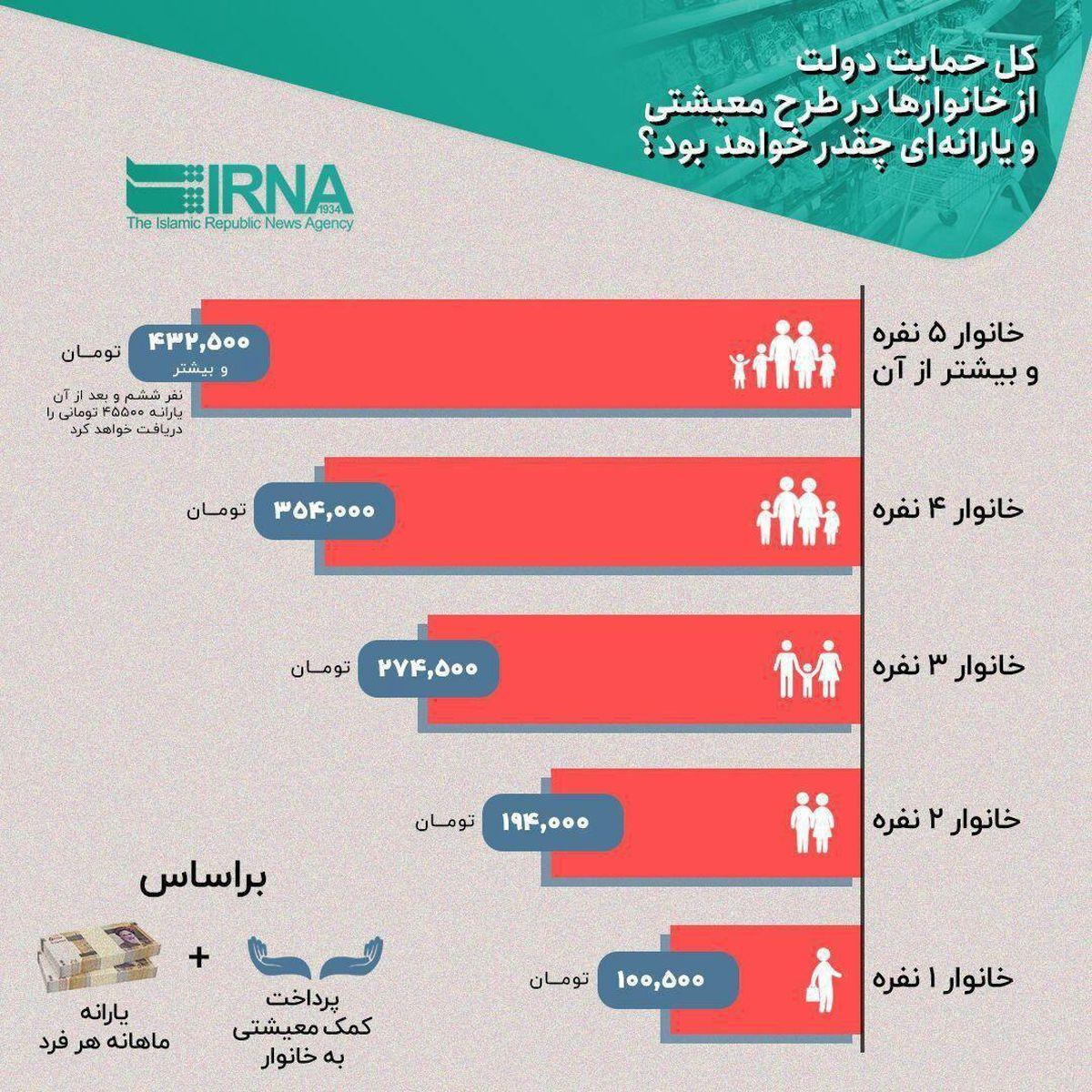 کل حمایت دولت از خانوارها در طرح معیشتی چقدر است؟