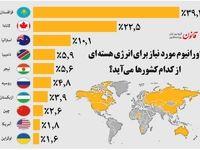اورانیوم مورد نیاز  انرژی هستهای از کدام کشورها میآید؟