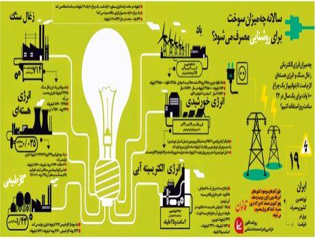 سالانه چه میزان سوخت براى روشنایى مصرف مىشود؟ +اینفوگرافیک
