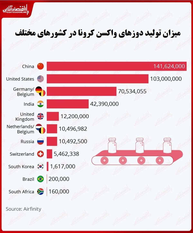 کدام کشورها بزرگترین تولیدکنندگان واکسن کرونا هستند؟/ چین پیشتاز عرصه تولید واکسن