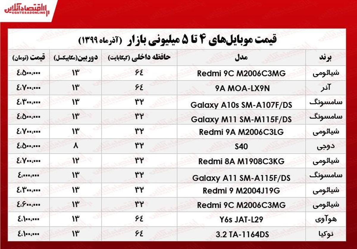قیمت موبایل (محدوده ۵میلیون تومان)
