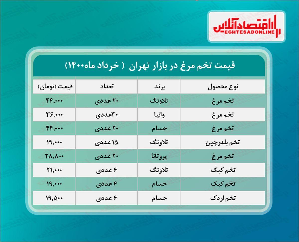 قیمت انواع تخم مرغ در بازار (۱۴۰۰/۰۳/۱۱) + جدول
