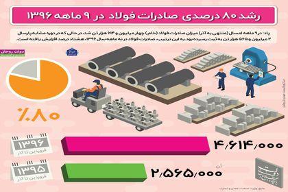 رشد ۸۰ درصدی صادرات فولاد +اینفوگرافیک