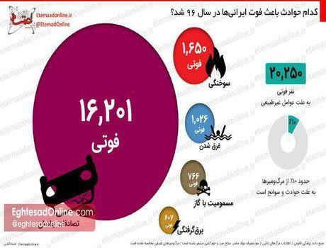 حوادثی که باعث فوت ایرانی ها در سال ۹۶ شد +اینفوگرافیک