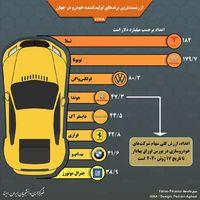 باارزشترین خودروسازان جهان را بشناسید