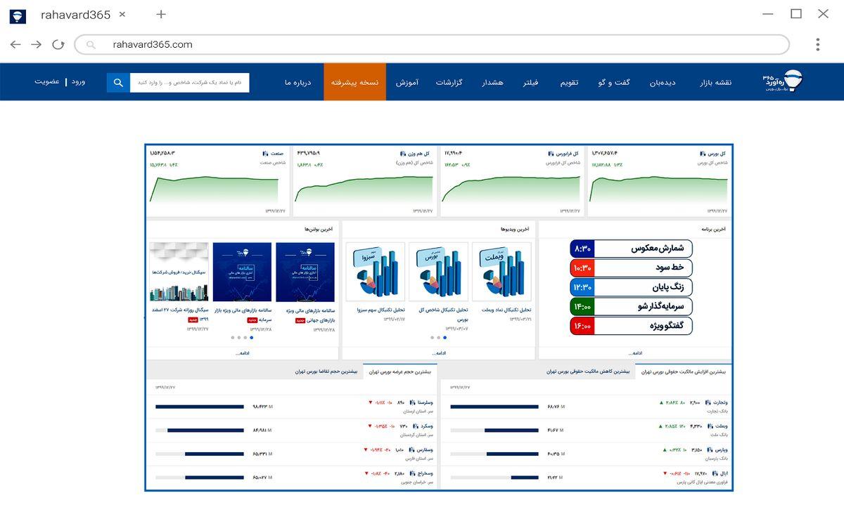 کسب سود همیشگی در بورس  با آموزش وبسایت رهآورد365