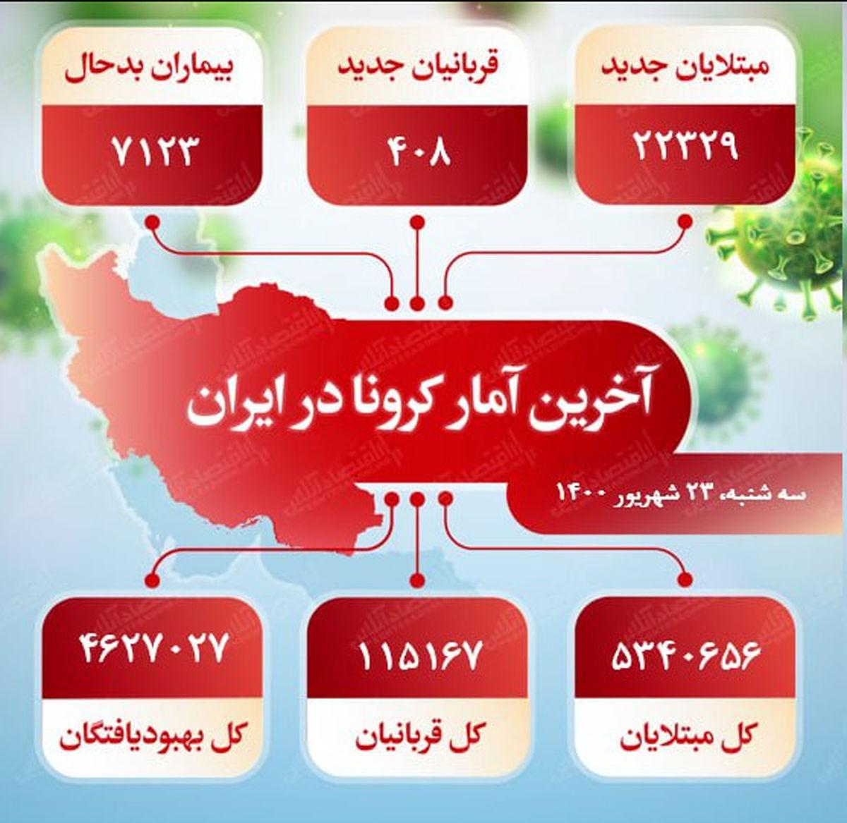 آخرین آمار کرونا در ایران (۱۴۰۰/۶/۲۳)