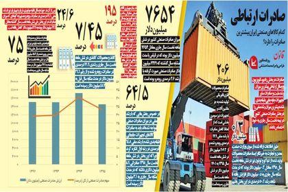 کدام کالاهاى صنعتى ایران بیشترین صادرات را دارد؟ +اینفوگرافیک