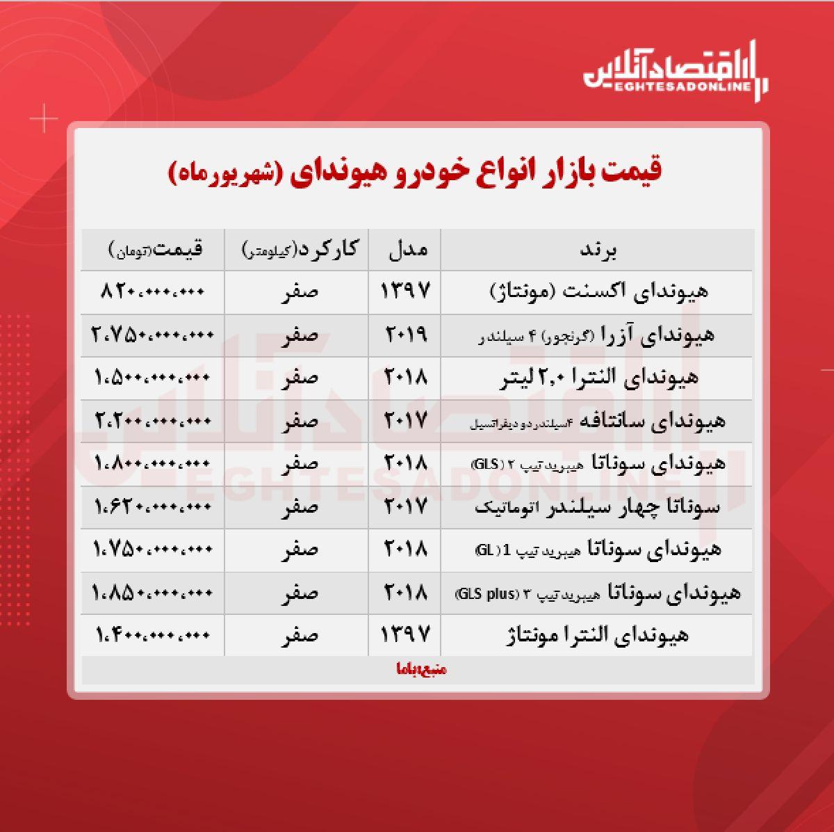آزرا در بازار تهران چند معامله شد؟ + جدول