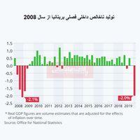 بزرگترین سقوط اقتصادی بریتانیا از سال2008 اتفاق افتاد/ تولید ناخالص داخلی بریتانیا در فصل نخست سال چقدر بود؟