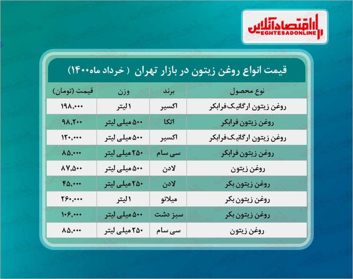 قیمت انواع روغن زیتون در بازار (خردادماه۱۴۰۰) + جدول