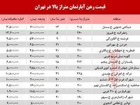 اجاره آپارتمانهای بزرگ تهران چند؟ +جدول