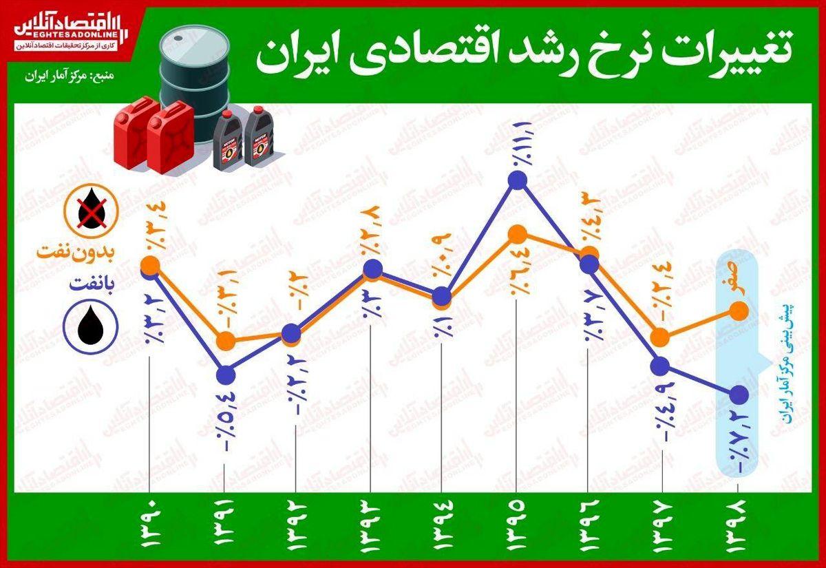 تغییرات نرخ رشد اقتصادی ایران طی ۹سال گذشته