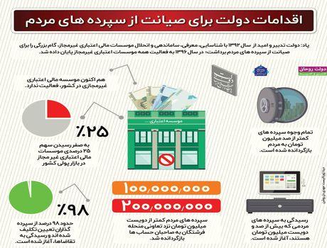اقدامات دولت برای صیانت از سپردههای مردم +اینفوگرافیک