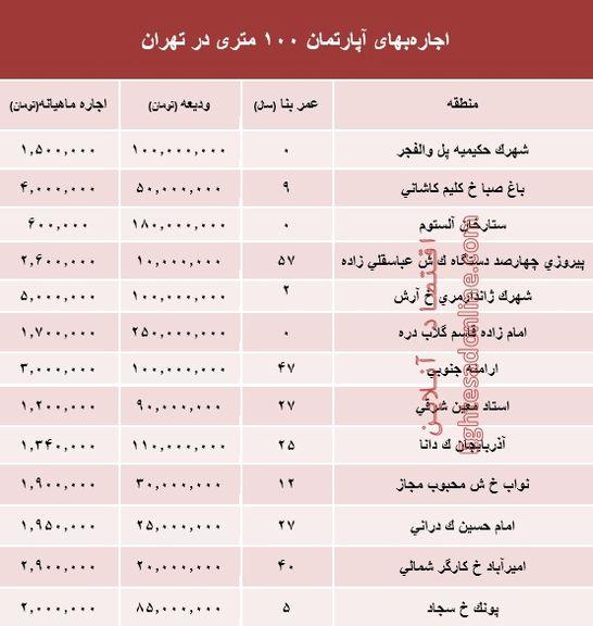 مظنه اجارهبهای آپارتمان 100 متری در تهران +جدول