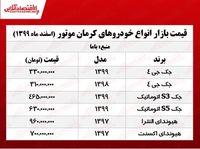 قیمت محصولات کرمان موتور امروز ۹۹/۱۲/۲