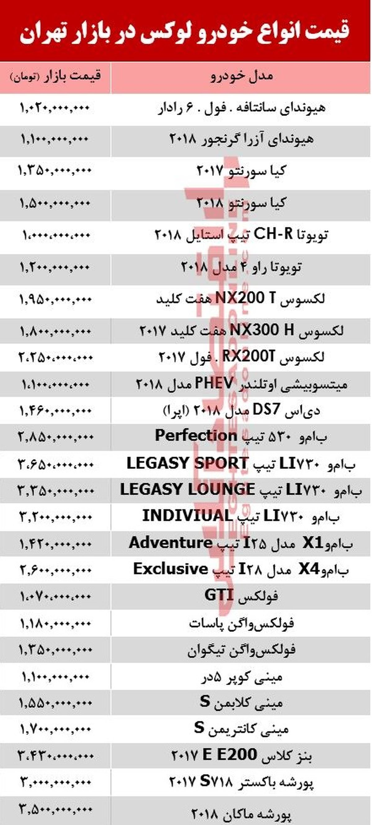 قیمت انواع خودرو لوکس در بازار تهران +جدول