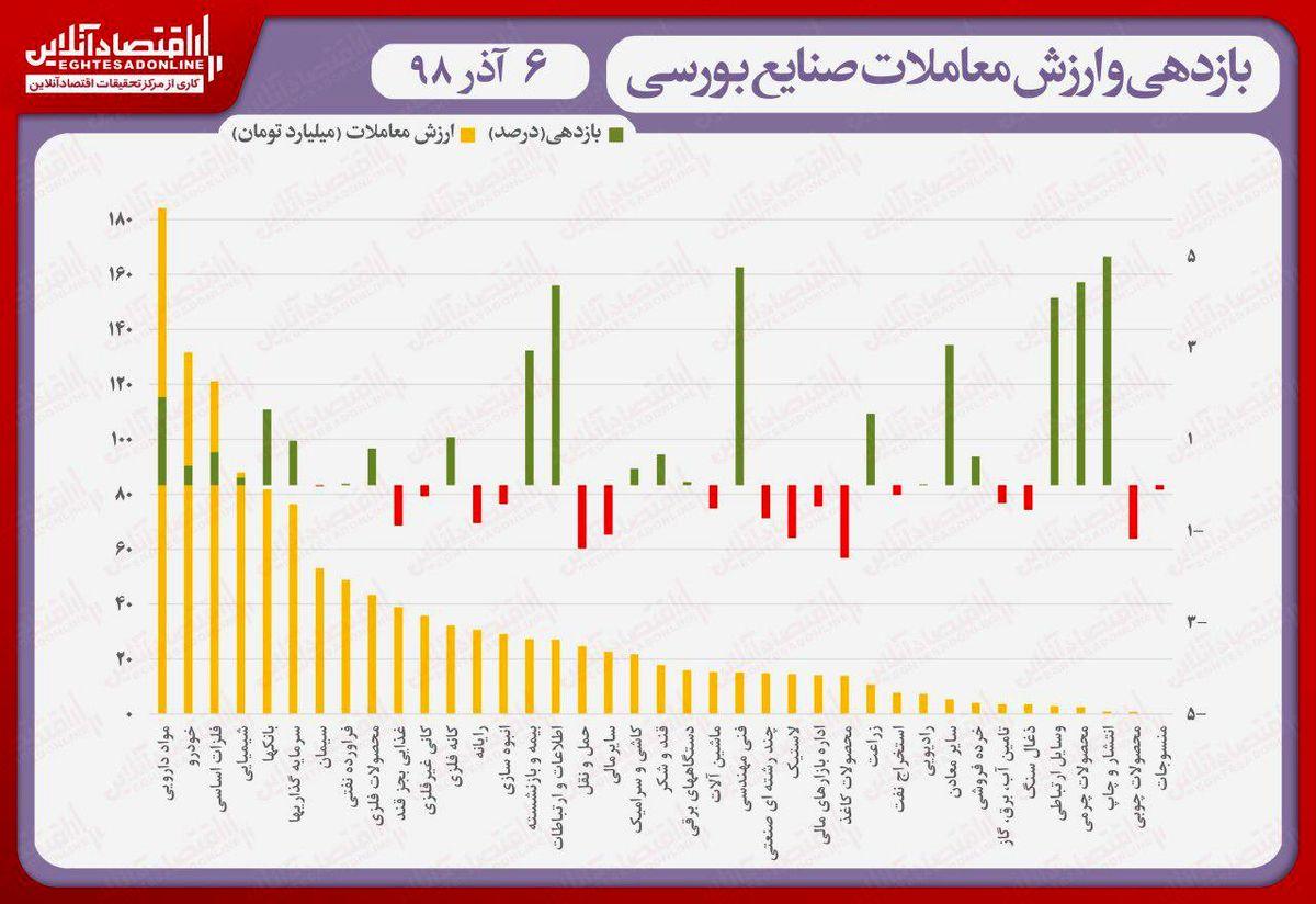 نقشه بازدهی و ارزش معاملات صنایع بورسی در انتهای داد و ستدهای روز جاری/ صعود نماگر به کانال ۳۱۱هزار واحد