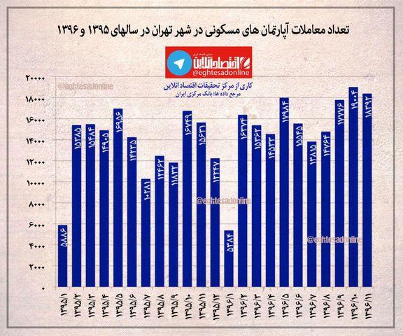 روند تعداد معاملات آپارتمانهای مسکونی در شهر تهران +اینفوگرافیک