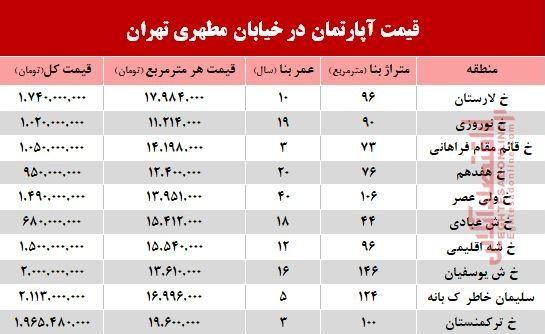 قیمت واحد مسکونی در خیابان مطهری تهران؟ +جدول