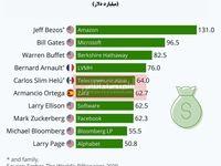 10 ثروتمند کره زمین چقدر پول دارند؟/ آمریکا در صدر تعداد میلیاردرها