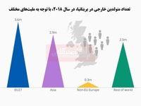 متولدین خارجی بریتانیا از کدام ملیتها هستند؟