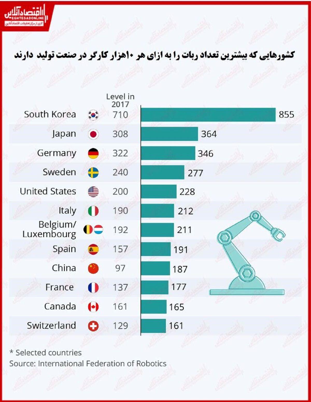 کدام کشورها بیشترین تعداد ربات را در صنعت دارند؟/ پیشتازی کشورهای آسیایی در استفاده از ربات به جای انسان