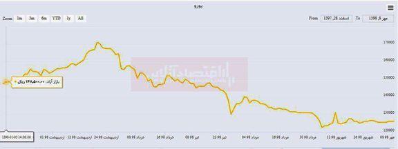 زیان خریداران یورو از ابتدای سال/ کاهش ۲۲۰۰تومانی نرخ در ۲۷۰روز