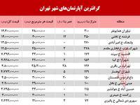 گرانترین آپارتمانهای فروخته شده در اسفند ماه98 +جدول